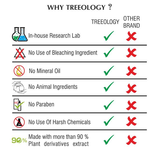 treelogy