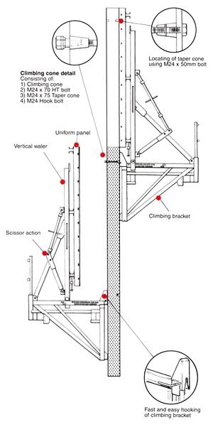 Climbing Formwork System