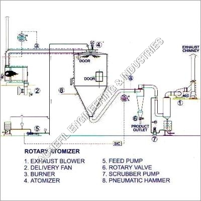 Spray Dryer (Liquid To Powder)