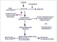 Used Oil Refining by Molecular Distillation