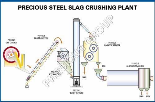 Steel Slag Crushing Plant