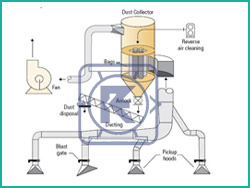 Dust Collecting System