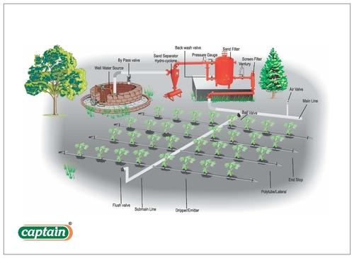 Plastic Agricultural Irrigation System