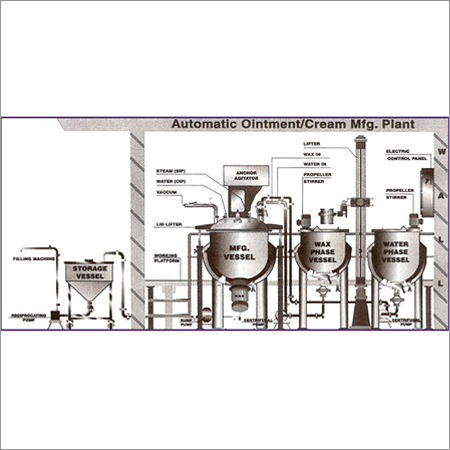 Automatic Ointment Making Plant