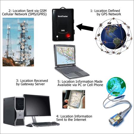 Gps Tracking Sms Ani - Gps Tracking Sms Ani Exporter, Manufacturer
