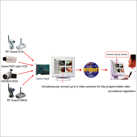 Remote Surveillance System (Via Internet)
