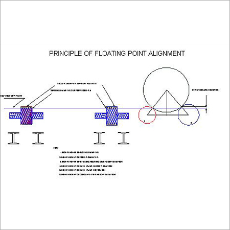 Floating Point Alignment