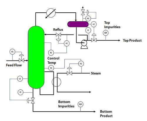 Process Plant and Equipment