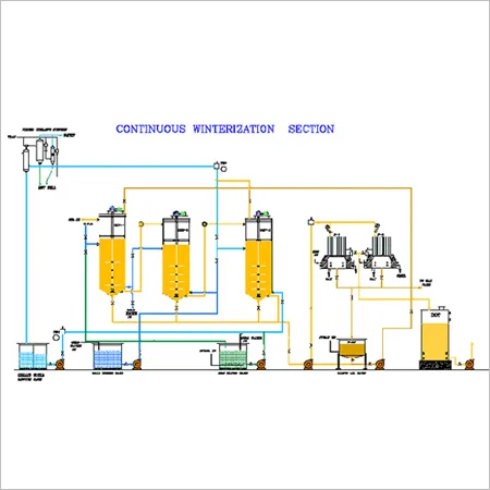 Continuous Winterization Plants