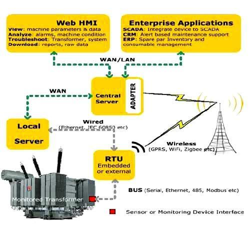 Wireless Control Monitoring & Validation