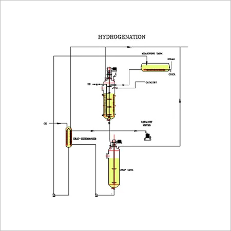 Hydrogenation & Vanaspati Plants