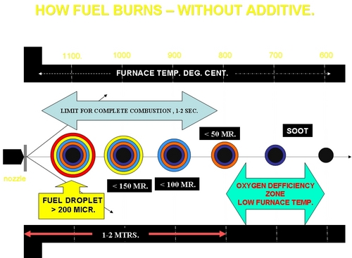 Fuel Oil Additives