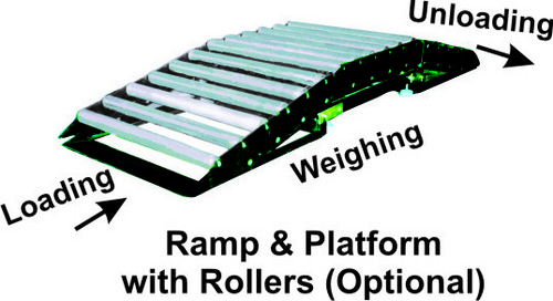 Ramp & Rollers for Platform Scales