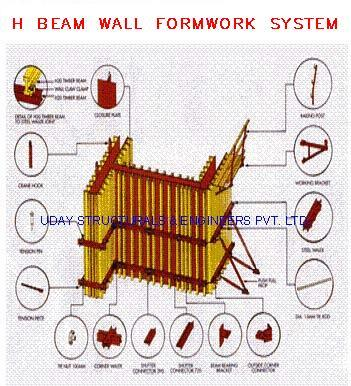 H Beam Wall Formwork System