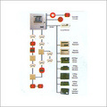 Intruder And Fire Alarm System