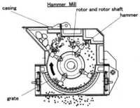 Pharmaceutical Hammer Mill