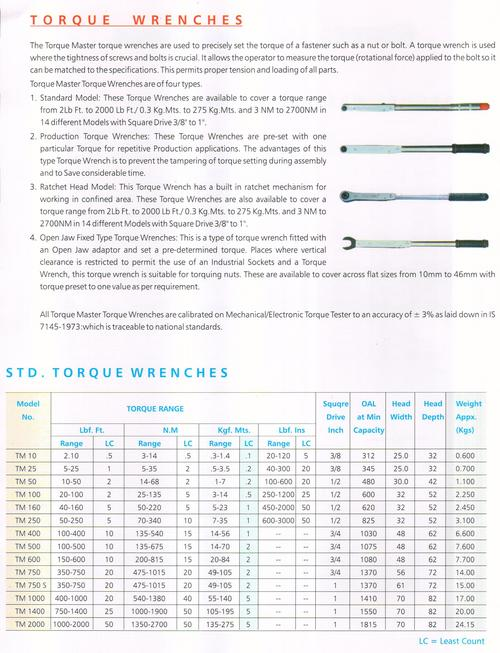 detail of torque wrenches