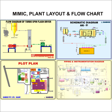Mimic, Plant Layout