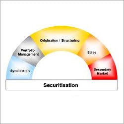 Securitisation Service