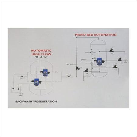 Automization Device