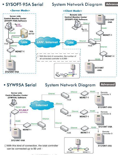 SYRIS-SY210NT 4 Door Controller
