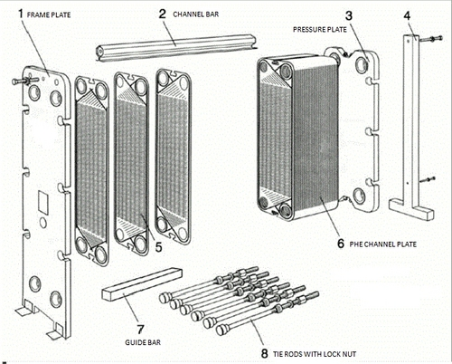 Spares of PHE Frame Plate