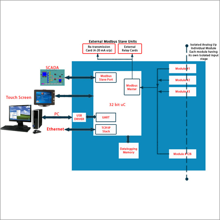 PC Based Data Aquisition and Control System