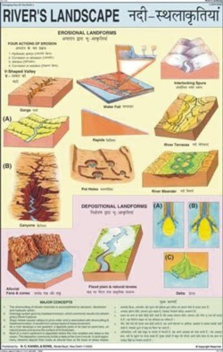 Rivers Landscape Chart
