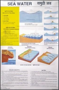 Sea Water Chart