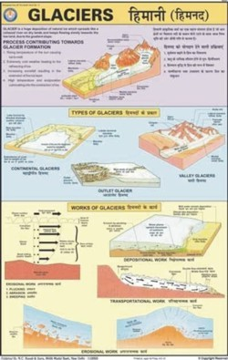 Glaciers Information Chart