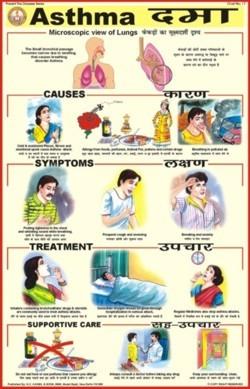 Asthma Chart