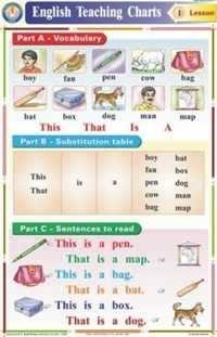 Three Letterw Words Chart