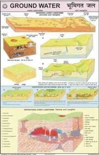 Ground Water - Karst Landscape Chart