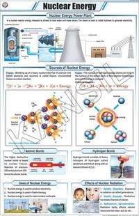 Nuclear Energy Chart