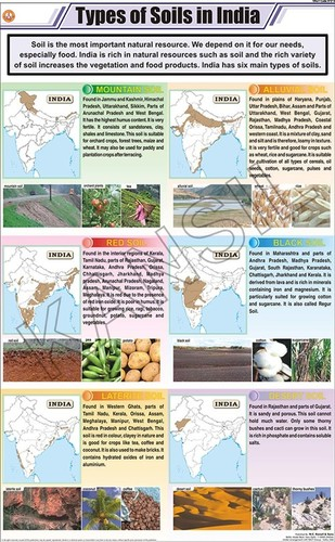 Types of Soils in India Chart