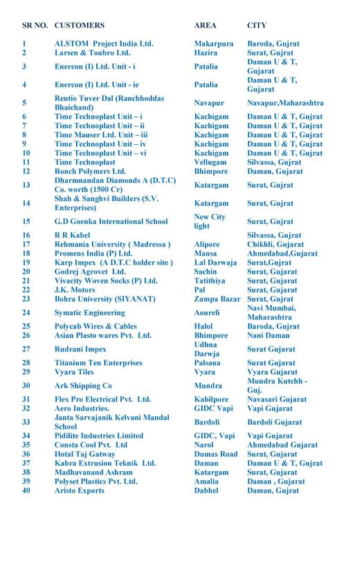 Important Client List