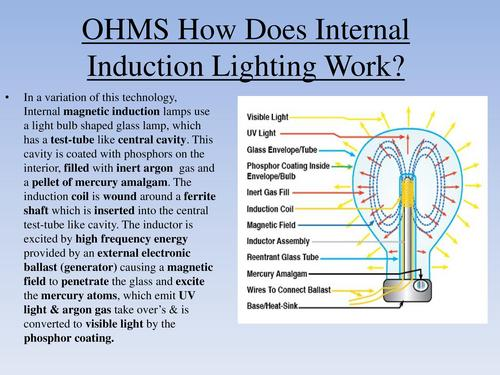 How does Internal Induction Lighting Work?
