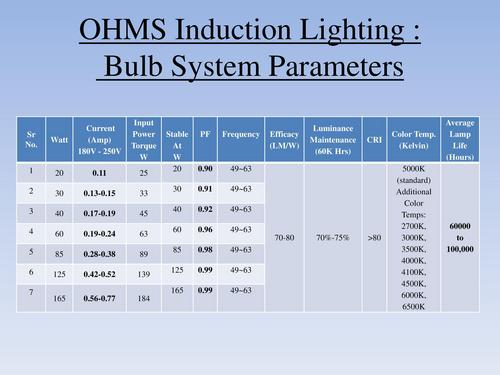 Induction Lighting : Bulb System Parameters