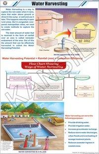 Water Harvesting Chart