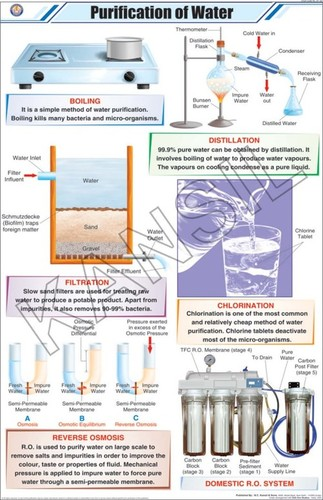 Purification of Water Chart