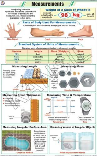Measurements Chart