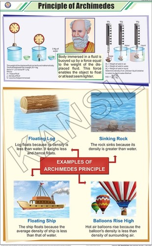 Principle Of Archimedes Chart