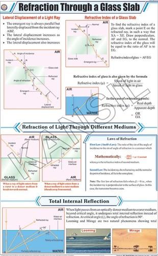 Refraction Through a Glass Slab Chart