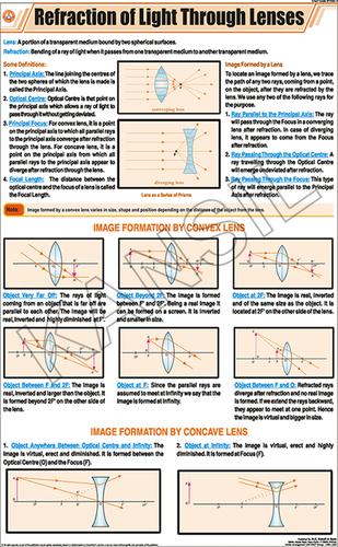 Refraction of Light Through Lenses Chart