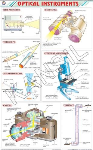 Optical Instruments Chart
