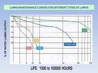 Luman Maintenance Curve for Different Type of Lamp