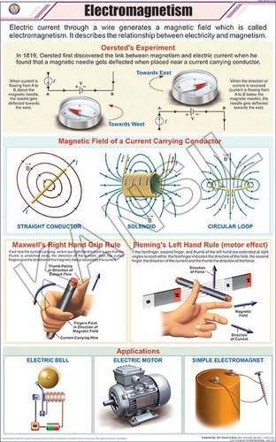 Electromagnetism Chart