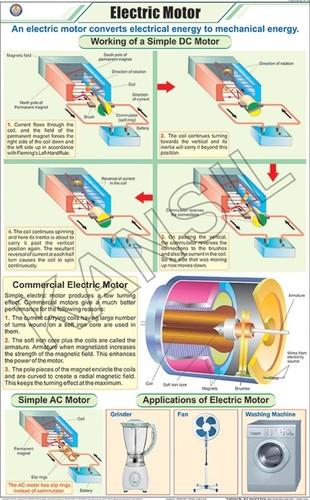Electric Motor Chart