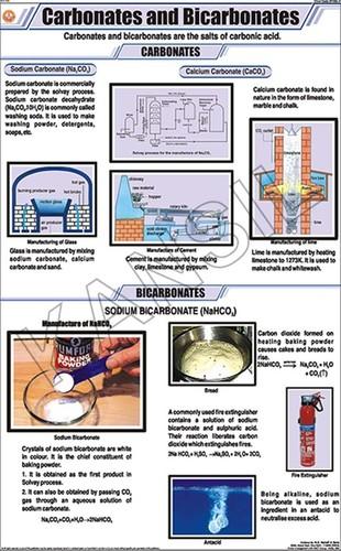 Carbonates And Bicarbonates Chart