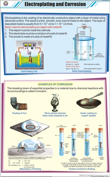 Electroplating & Corrosion Chart